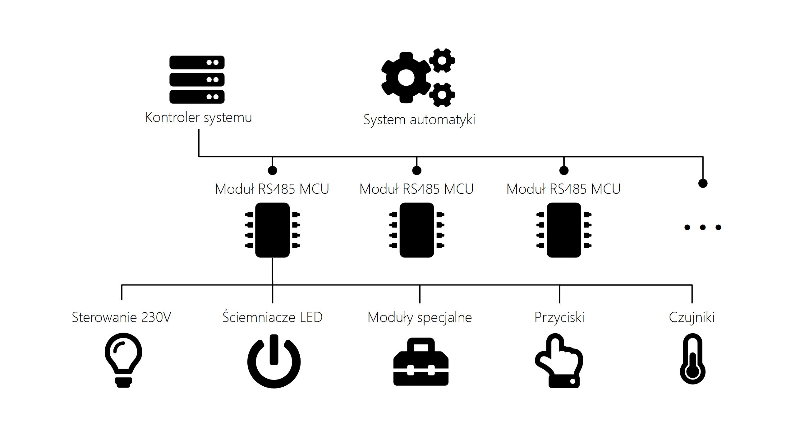 Schemat systemu